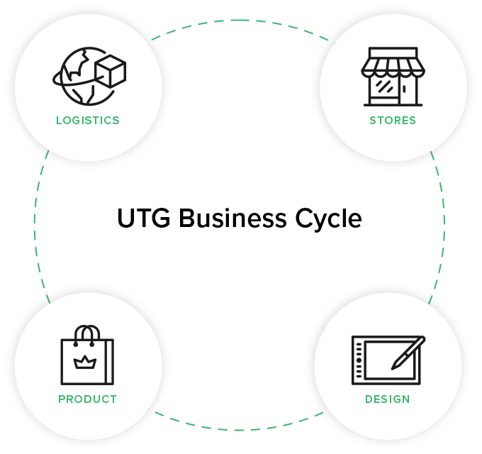 UTG Business Cycle